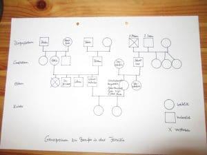 So kann man selber einen Familien-Stammbaum/Genogramm zu Berufen erstellen